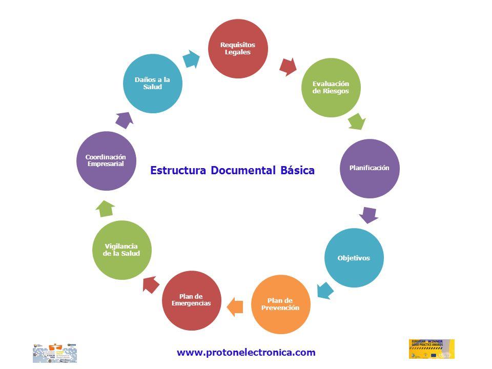www.protonelectronica.com Requisitos Legales Evaluación de Riesgos Planificación Objetivos Plan de Prevención Plan de Emergencias Vigilancia de la Sal