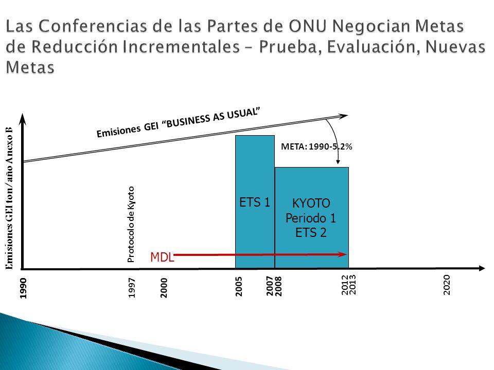 Las Conferencias de las Partes de ONU Negocian Metas de Reducción Incrementales – Prueba, Evaluación, Nuevas Metas Emisiones GEI ton/año Anexo B 2012 2000 2008 Emisiones GEI BUSINESS AS USUAL META: 1990-5.2% MDL KYOTO Periodo 1 ETS 2 ETS 1 2005 1990 1997 1990 2020 2007 2013 Protocolo de Kyoto