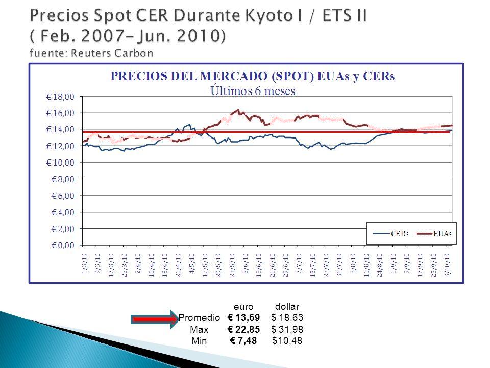 eurodollar Promedio 13,69$ 18,63 Max 22,85$ 31,98 Min 7,48$10,48