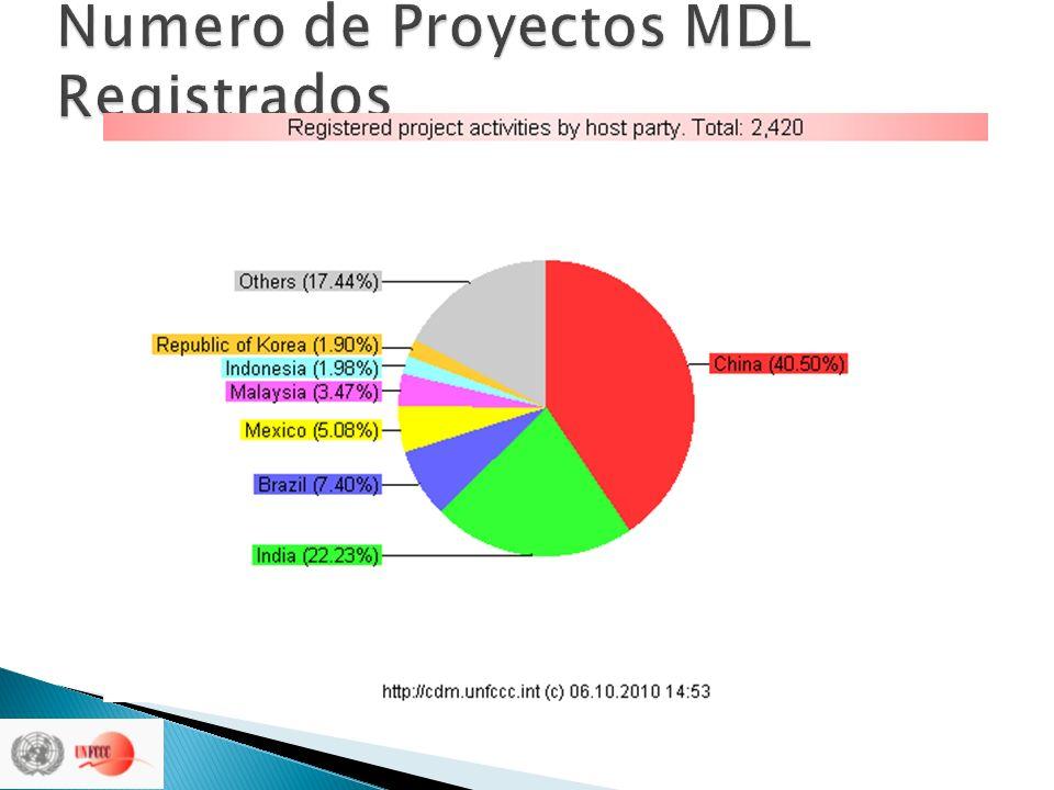 Numero de Proyectos MDL Registrados