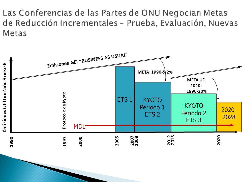 Las Conferencias de las Partes de ONU Negocian Metas de Reducción Incrementales – Prueba, Evaluación, Nuevas Metas 2020- 2028 Emisiones GEI ton/año Anexo B 2012 2000 2008 Emisiones GEI BUSINESS AS USUAL META: 1990-5.2% MDL KYOTO Periodo 1 ETS 2 ETS 1 2005 KYOTO Periodo 2 ETS 3 1990 1997 1990 2020 2007 2013 META UE 2020: 1990-20% Protocolo de Kyoto