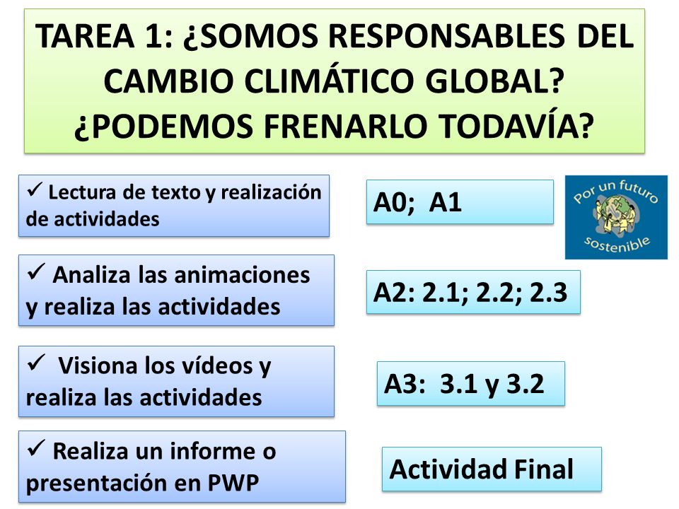 TAREA 1: ¿SOMOS RESPONSABLES DEL CAMBIO CLIMÁTICO GLOBAL? ¿PODEMOS FRENARLO TODAVÍA? Lectura de texto y realización de actividades Lectura de texto y