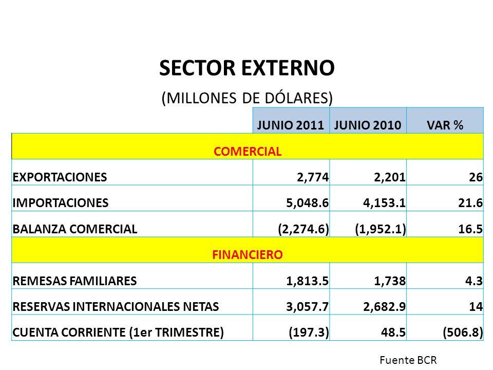 SECTOR EXTERNO (MILLONES DE DÓLARES) JUNIO 2011JUNIO 2010VAR % COMERCIAL EXPORTACIONES2,7742,20126 IMPORTACIONES5,048.64,153.121.6 BALANZA COMERCIAL(2