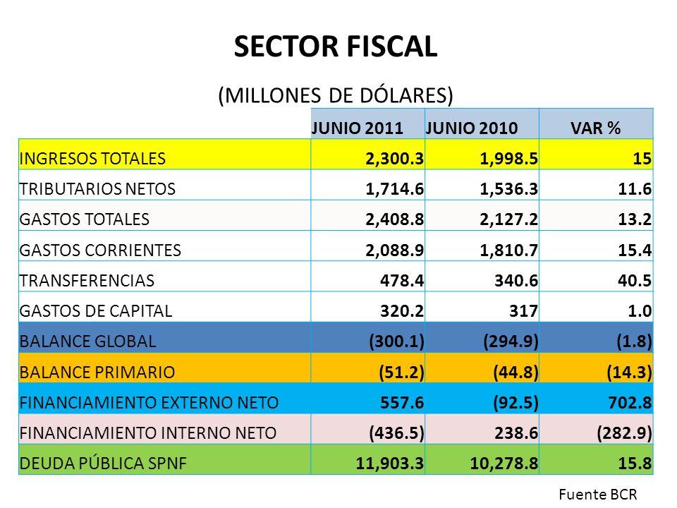 SECTOR FISCAL (MILLONES DE DÓLARES) JUNIO 2011JUNIO 2010VAR % INGRESOS TOTALES2,300.31,998.515 TRIBUTARIOS NETOS1,714.61,536.311.6 GASTOS TOTALES2,408