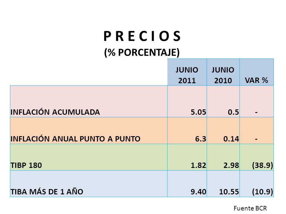 P R E C I O S (% PORCENTAJE) JUNIO 2011 JUNIO 2010VAR % INFLACIÓN ACUMULADA5.050.5- INFLACIÓN ANUAL PUNTO A PUNTO6.30.14- TIBP 1801.822.98(38.9) TIBA