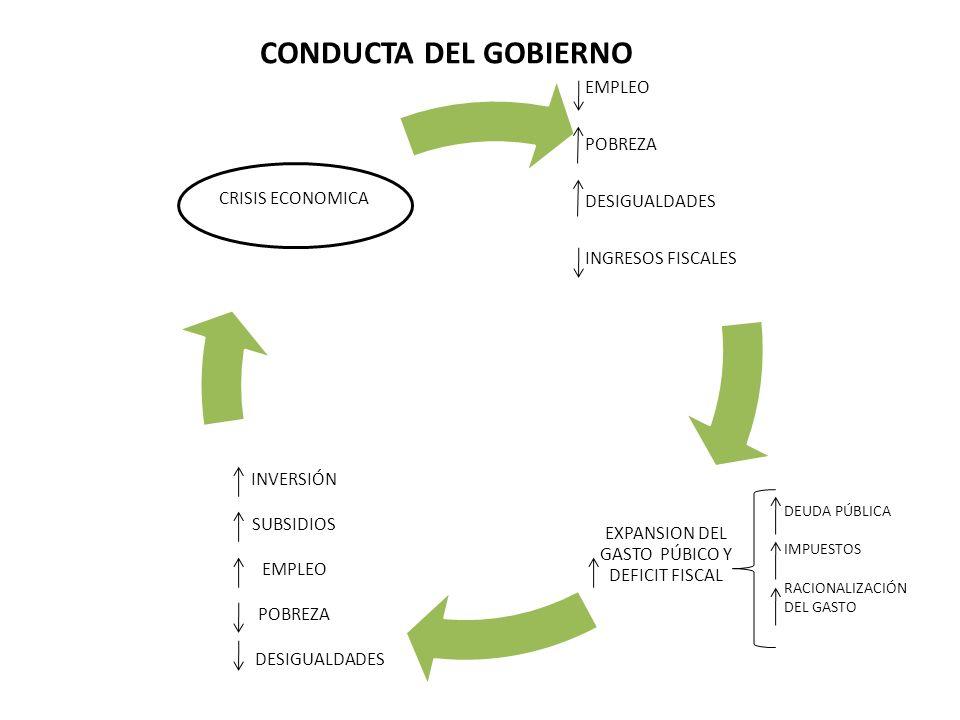 EMPLEO POBREZA DESIGUALDADES INGRESOS FISCALES EXPANSION DEL GASTO PÚBICO Y DEFICIT FISCAL INVERSIÓN SUBSIDIOS EMPLEO POBREZA DESIGUALDADES CRISIS ECO