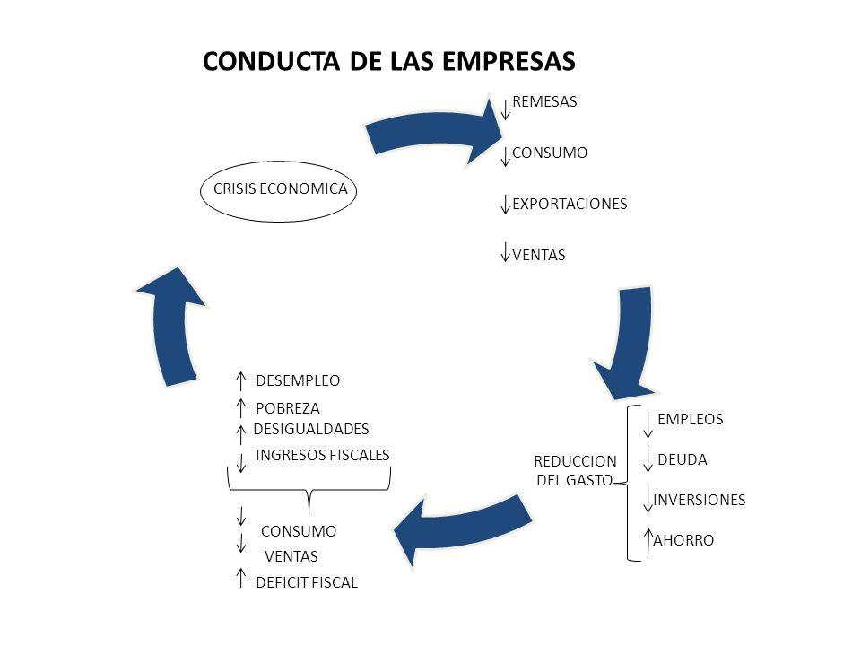 REMESAS CONSUMO EXPORTACIONES VENTAS REDUCCION DEL GASTO DESEMPLEO POBREZA DESIGUALDADES INGRESOS FISCALES CONSUMO VENTAS DEFICIT FISCAL CRISIS ECONOM