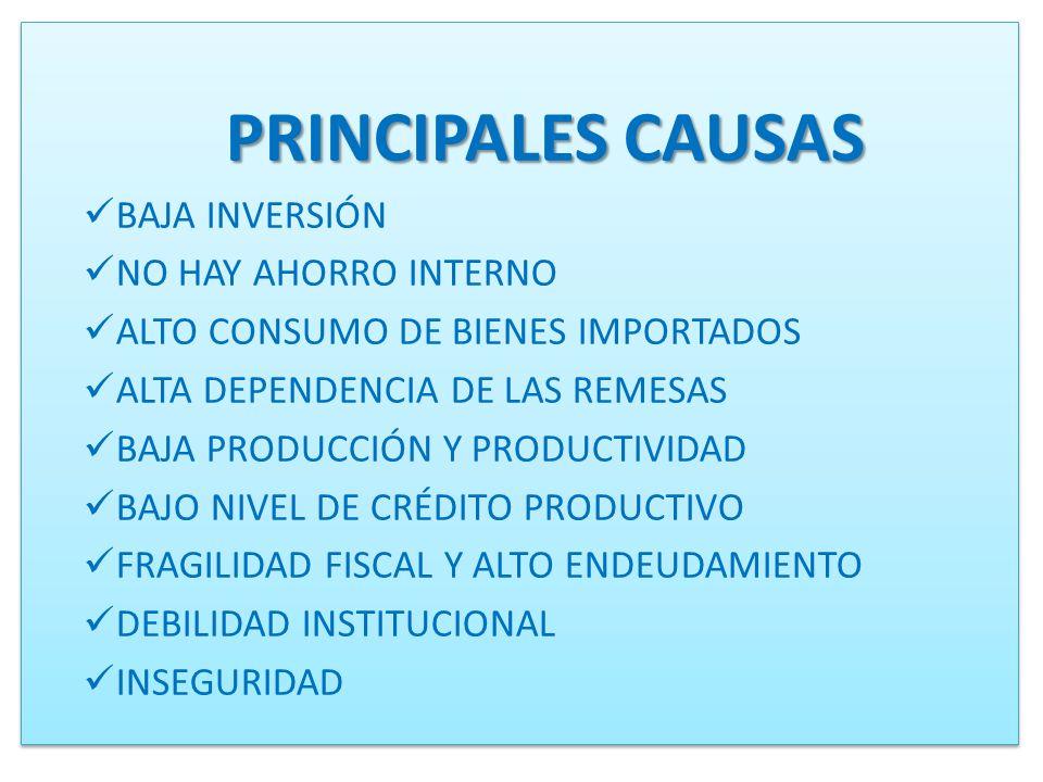PRINCIPALES CAUSAS BAJA INVERSIÓN NO HAY AHORRO INTERNO ALTO CONSUMO DE BIENES IMPORTADOS ALTA DEPENDENCIA DE LAS REMESAS BAJA PRODUCCIÓN Y PRODUCTIVI