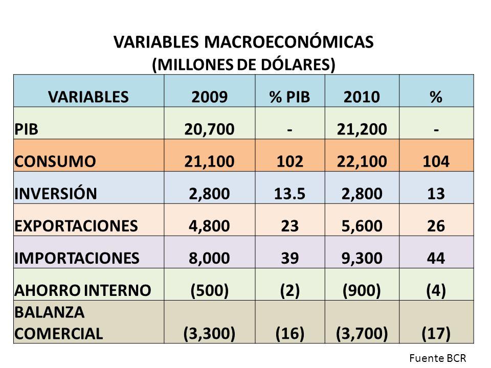 VARIABLES MACROECONÓMICAS (MILLONES DE DÓLARES) VARIABLES2009% PIB2010% PIB20,700-21,200- CONSUMO21,10010222,100104 INVERSIÓN2,80013.52,80013 EXPORTAC