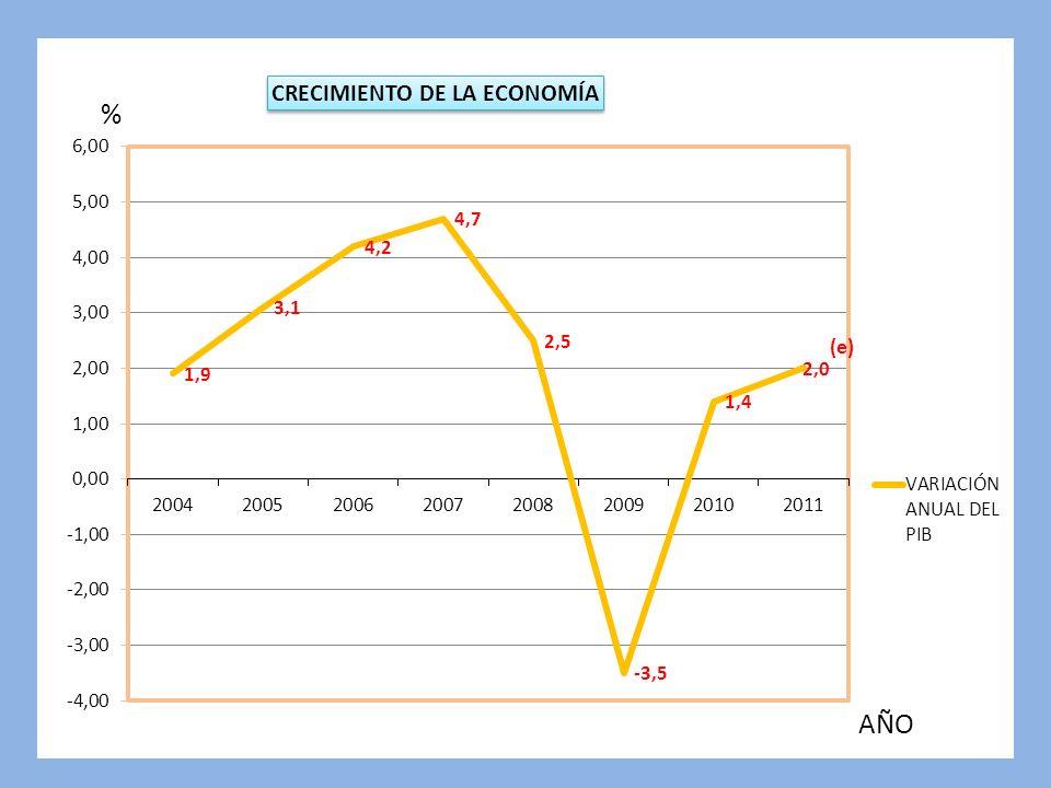 PRINCIPALES CAUSAS BAJA INVERSIÓN NO HAY AHORRO INTERNO ALTO CONSUMO DE BIENES IMPORTADOS ALTA DEPENDENCIA DE LAS REMESAS BAJA PRODUCCIÓN Y PRODUCTIVIDAD BAJO NIVEL DE CRÉDITO PRODUCTIVO FRAGILIDAD FISCAL Y ALTO ENDEUDAMIENTO DEBILIDAD INSTITUCIONAL INSEGURIDAD PRINCIPALES CAUSAS BAJA INVERSIÓN NO HAY AHORRO INTERNO ALTO CONSUMO DE BIENES IMPORTADOS ALTA DEPENDENCIA DE LAS REMESAS BAJA PRODUCCIÓN Y PRODUCTIVIDAD BAJO NIVEL DE CRÉDITO PRODUCTIVO FRAGILIDAD FISCAL Y ALTO ENDEUDAMIENTO DEBILIDAD INSTITUCIONAL INSEGURIDAD