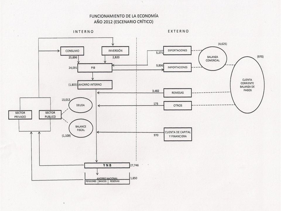 MEDIDAS RECOMENDADAS AUMENTO DE LA PRODUCCIÓN Y LA PRODUCTIVIDAD INCENTIVOS A LA INVERSIÓN Y EL EMPLEO ACUMULACIÓN DE CAPITAL HUMANO ACUMULACION DE CAPITAL FISICO TRANSFERENCIA DE CONOCIMIENTOS Y TECNOLOGIA APROPIADA SUSTITUCIÓN DE IMPORTACIONES Y AUMENTO DE LAS EXPORTACIONES AJUSTE FISCAL Y REDISTRIBUCIÓN DEL INGRESO ACCESO AL CRÉDITO PRODUCTIVO MEDIDAS RECOMENDADAS AUMENTO DE LA PRODUCCIÓN Y LA PRODUCTIVIDAD INCENTIVOS A LA INVERSIÓN Y EL EMPLEO ACUMULACIÓN DE CAPITAL HUMANO ACUMULACION DE CAPITAL FISICO TRANSFERENCIA DE CONOCIMIENTOS Y TECNOLOGIA APROPIADA SUSTITUCIÓN DE IMPORTACIONES Y AUMENTO DE LAS EXPORTACIONES AJUSTE FISCAL Y REDISTRIBUCIÓN DEL INGRESO ACCESO AL CRÉDITO PRODUCTIVO
