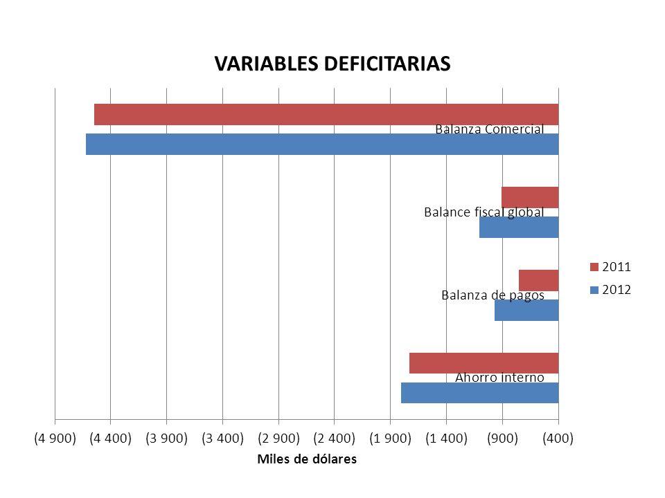 EMPLEO POBREZA DESIGUALDADES INGRESOS FISCALES EXPANSION DEL GASTO PÚBICO Y DEFICIT FISCAL INVERSIÓN SUBSIDIOS EMPLEO POBREZA DESIGUALDADES CRISIS ECONOMICA CONDUCTA DEL GOBIERNO DEUDA PÚBLICA IMPUESTOS RACIONALIZACIÓN DEL GASTO
