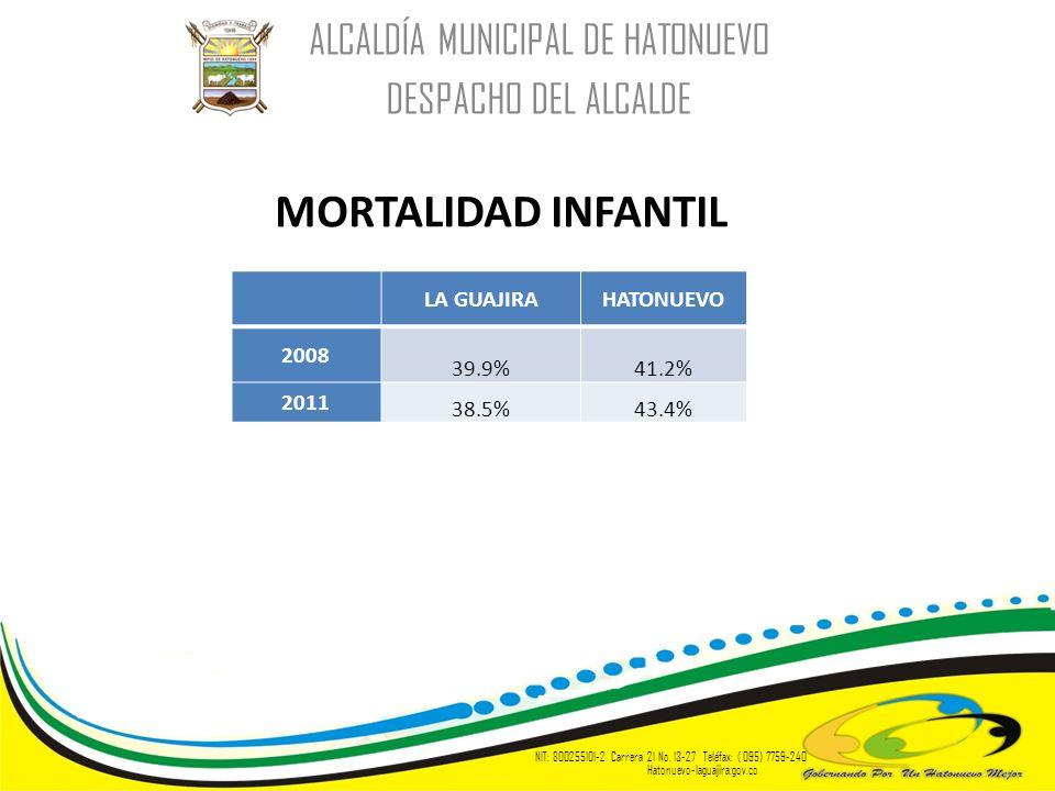 ALCALDÍA MUNICIPAL DE HATONUEVO DESPACHO DEL ALCALDE NIT: 800255101-2 Carrera 21 No. 13-27 Teléfax: ( 095) 7759-240 Hatonuevo-laguajira.gov.co MORTALI
