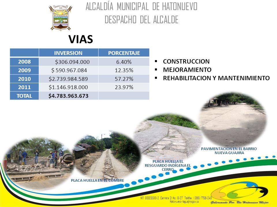 VIAS ALCALDÍA MUNICIPAL DE HATONUEVO DESPACHO DEL ALCALDE NIT: 800255101-2 Carrera 21 No. 13-27 Teléfax: ( 095) 7759-240 Hatonuevo-laguajira.gov.co IN