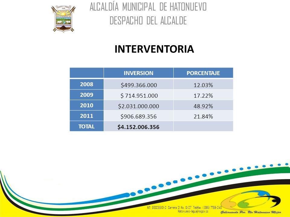 INTERVENTORIA ALCALDÍA MUNICIPAL DE HATONUEVO DESPACHO DEL ALCALDE NIT: 800255101-2 Carrera 21 No. 13-27 Teléfax: ( 095) 7759-240 Hatonuevo-laguajira.
