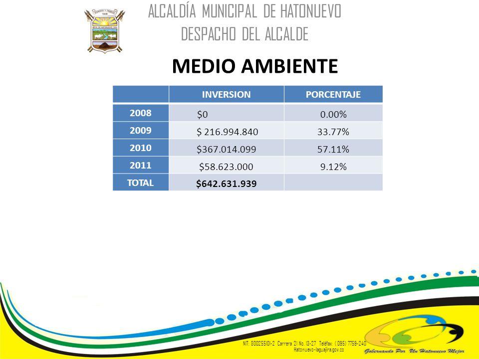 MEDIO AMBIENTE ALCALDÍA MUNICIPAL DE HATONUEVO DESPACHO DEL ALCALDE NIT: 800255101-2 Carrera 21 No. 13-27 Teléfax: ( 095) 7759-240 Hatonuevo-laguajira