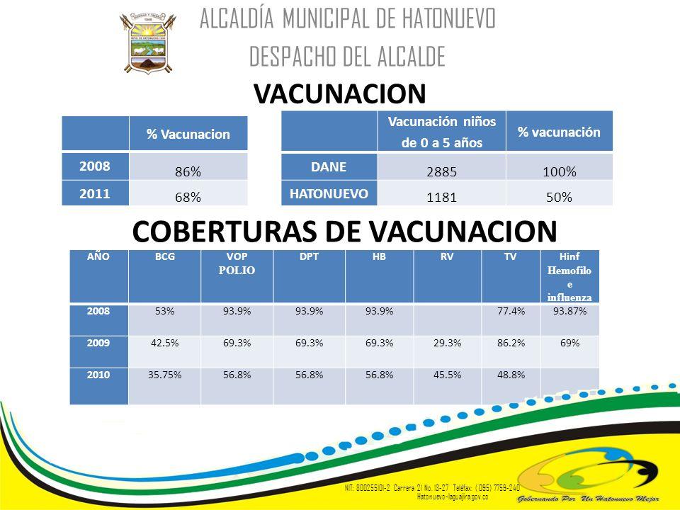 AÑOBCGVOP POLIO DPTHBRVTVHinf Hemofilo e influenza 200853%93.9% 77.4%93.87% 200942.5%69.3% 29.3%86.2%69% 201035.75%56.8% 45.5%48.8% ALCALDÍA MUNICIPAL