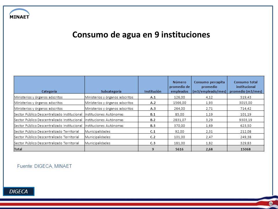 DIGECA CategoríaSubcategoríaInstitución Número promedio de empleados Consumo percapita promedio (m3/empleado/mes) Consumo total institucional promedio (m3/mes) Ministerios y órganos adscritos A.1126,004,12519,43 Ministerios y órganos adscritos A.21566,001,933015,00 Ministerios y órganos adscritos A.3264,002,71714,42 Sector Público Descentralizado InstitucionalInstituciones AutónomasB.185,001,19101,19 Sector Público Descentralizado InstitucionalInstituciones AutónomasB.22831,073,299303,19 Sector Público Descentralizado InstitucionalInstituciones AutónomasB.3370,001,69623,50 Sector Público Descentralizado TerritorialMunicipalidadesC.192,002,31212,08 Sector Público Descentralizado TerritorialMunicipalidadesC.2101,002,47249,38 Sector Público Descentralizado TerritorialMunicipalidadesC.3181,001,82329,83 Total 956162,6815068 Consumo de agua en 9 instituciones Fuente: DIGECA, MINAET