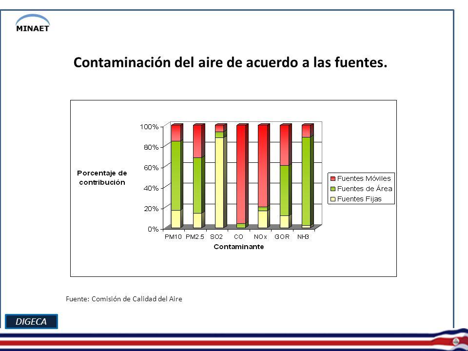 DIGECA Contaminación del aire de acuerdo a las fuentes. Fuente: Comisión de Calidad del Aire