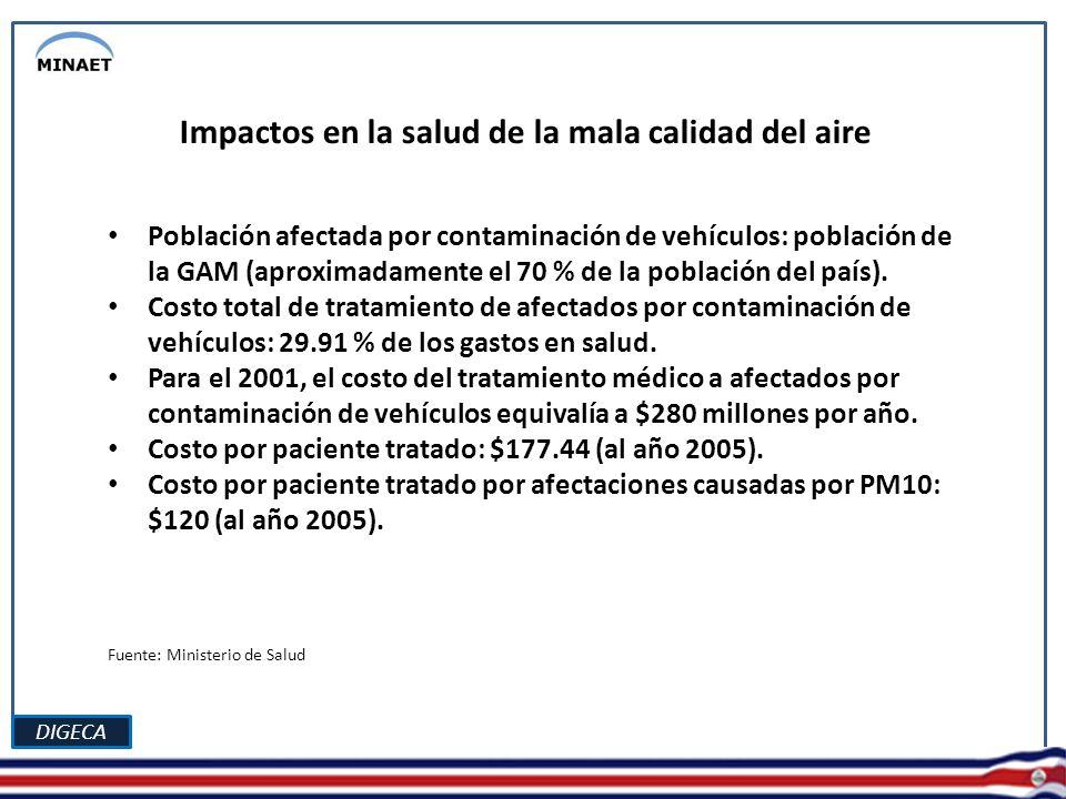 DIGECA Impactos en la salud de la mala calidad del aire Población afectada por contaminación de vehículos: población de la GAM (aproximadamente el 70 % de la población del país).