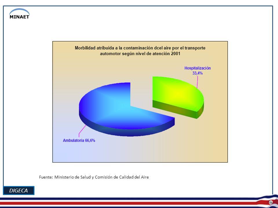 DIGECA Fuente: Ministerio de Salud y Comisión de Calidad del Aire