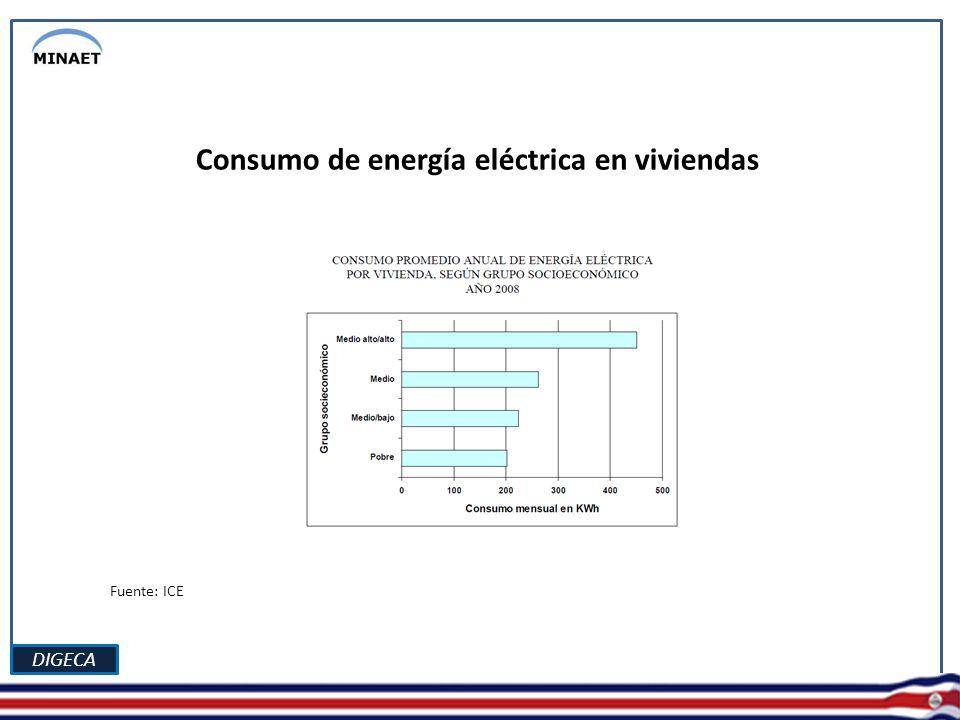 DIGECA Consumo de electricidad por grupo de instituciones Fuente: Fuente: ICE, con datos de la Contraloría General de la República