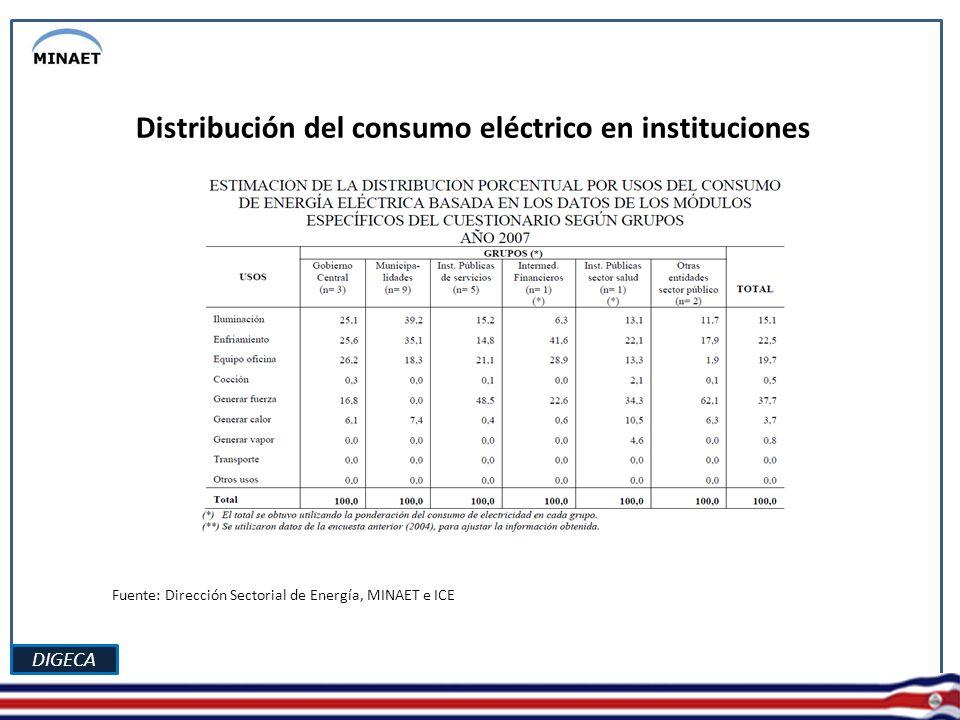 DIGECA Distribución del consumo eléctrico en instituciones Fuente: Dirección Sectorial de Energía, MINAET e ICE