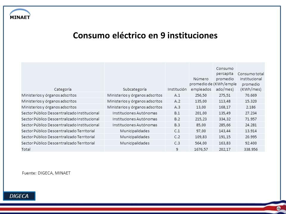 DIGECA Consumo eléctrico en 9 instituciones CategoríaSubcategoríaInstitución Número promedio de empleados Consumo percapita promedio (KWh/emple ado/mes) Consumo total institucional promedio (KWh/mes) Ministerios y órganos adscritos A.1256,50275,5170.669 Ministerios y órganos adscritos A.2135,00113,4815.320 Ministerios y órganos adscritos A.313,00168,172.186 Sector Público Descentralizado InstitucionalInstituciones AutónomasB.1201,00135,4927.234 Sector Público Descentralizado InstitucionalInstituciones AutónomasB.2215,23334,3271.957 Sector Público Descentralizado InstitucionalInstituciones AutónomasB.385,00285,6624.281 Sector Público Descentralizado TerritorialMunicipalidadesC.197,00143,4413.914 Sector Público Descentralizado TerritorialMunicipalidadesC.2109,83191,1520.995 Sector Público Descentralizado TerritorialMunicipalidadesC.3564,00163,8392.400 Total 91676,57202,17338.956 Fuente: DIGECA, MINAET