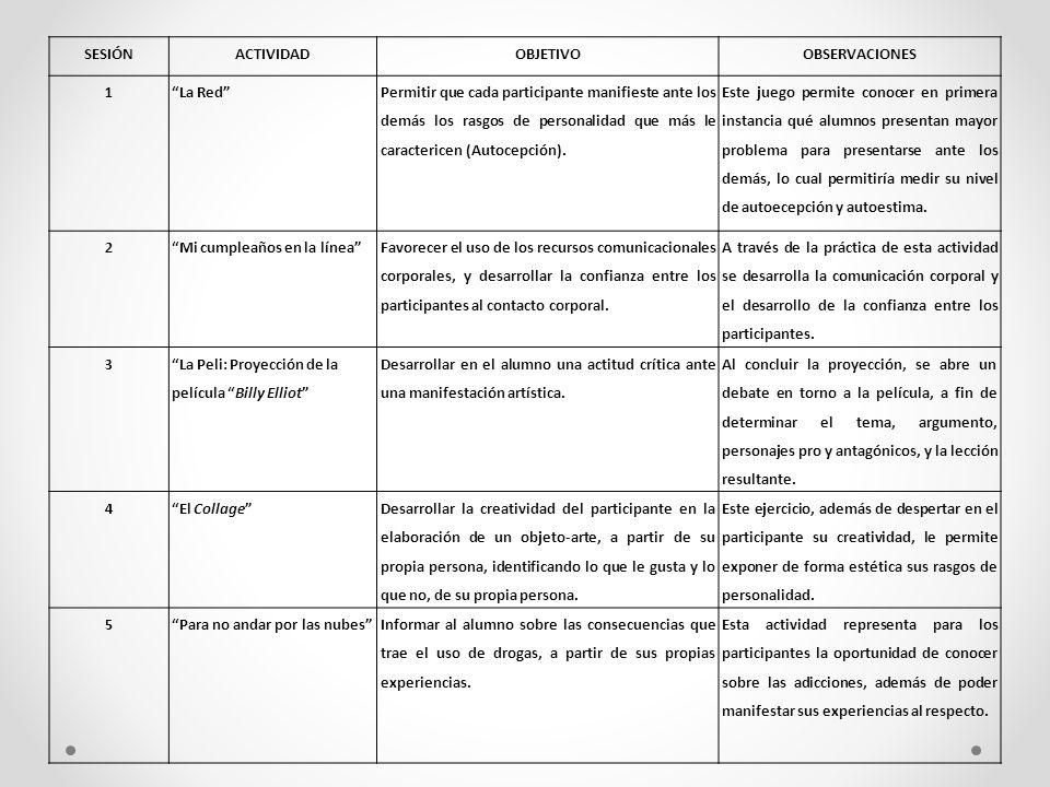 SESIÓNACTIVIDADOBJETIVOOBSERVACIONES 1La Red Permitir que cada participante manifieste ante los demás los rasgos de personalidad que más le caractericen (Autocepción).