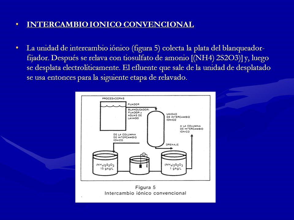 INTERCAMBIO IONICO INTERCAMBIO IONICO Este método es una aplicación de un viejo proceso que desde hace años se ha usado para suavizar el agua doméstic