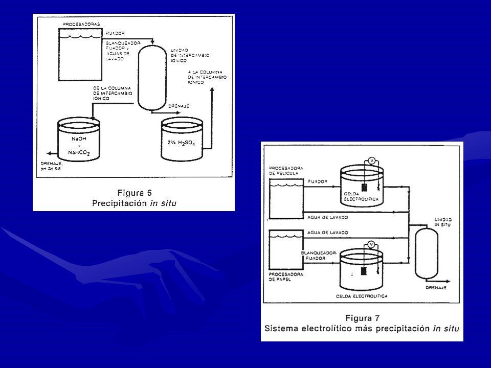 INTERCAMBIO IONICO CON PRECIPITACION IN SITUINTERCAMBIO IONICO CON PRECIPITACION IN SITU Se utiliza ácido sulfúrico diluido para que la plata se preci