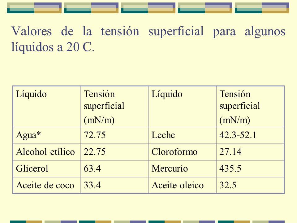 Valores de la tensión superficial para algunos líquidos a 20 C. LíquidoTensión superficial (mN/m) LíquidoTensión superficial (mN/m) Agua*72.75Leche42.