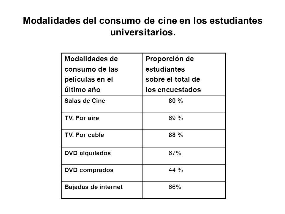 Modalidades del consumo de cine en los estudiantes universitarios.