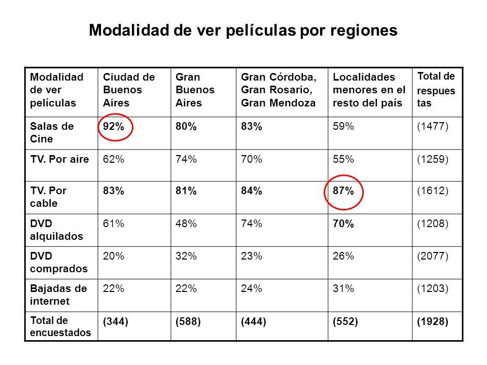 Modalidad de ver películas por regiones Modalidad de ver películas Ciudad de Buenos Aires Gran Buenos Aires Gran Córdoba, Gran Rosario, Gran Mendoza Localidades menores en el resto del país Total de respues tas Salas de Cine 92%80%83%59%(1477) TV.
