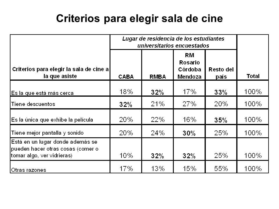 Criterios para elegir sala de cine