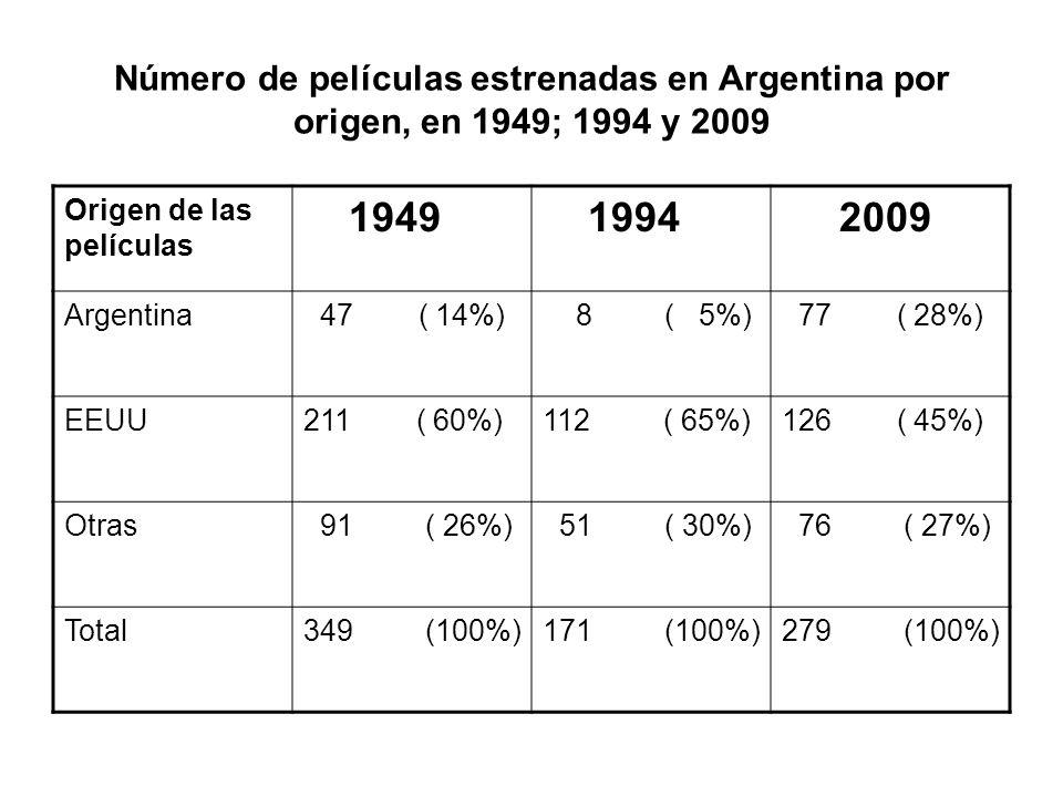 Número de películas estrenadas en Argentina por origen, en 1949; 1994 y 2009 Origen de las películas 1949 1994 2009 Argentina 47 ( 14%) 8 ( 5%) 77 ( 28%) EEUU211 ( 60%)112 ( 65%)126 ( 45%) Otras 91 ( 26%) 51 ( 30%) 76 ( 27%) Total349 (100%)171 (100%)279 (100%)
