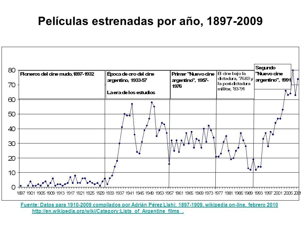 Películas estrenadas por año, 1897-2009 Fuente: Datos para 1910-2009 compilados por Adrián Pérez Llahí; 1897-1909, wikipedia on-line, febrero 2010 http://en.wikipedia.org/wiki/Category:Lists_of_Argentine_films.