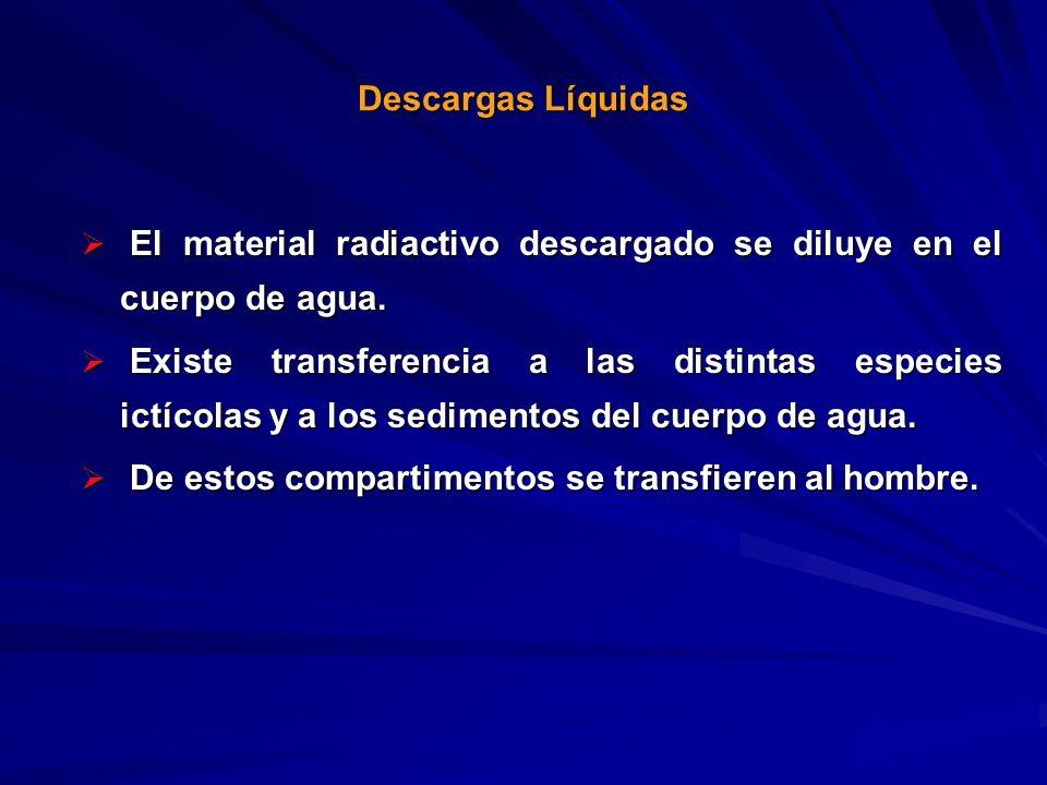 El material radiactivo descargado se diluye en el cuerpo de agua. El material radiactivo descargado se diluye en el cuerpo de agua. Existe transferenc