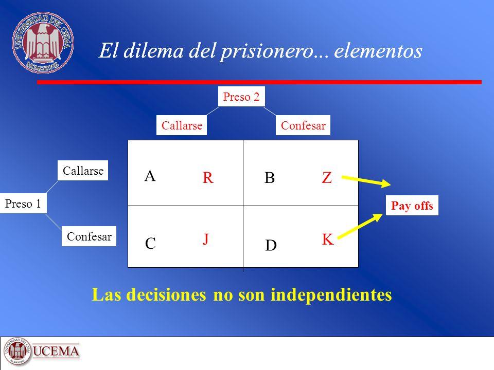 Preso 1 El dilema del prisionero... elementos Preso 2 Callarse Confesar CallarseConfesar Las decisiones no son independientes A B C D RZ JK Pay offs