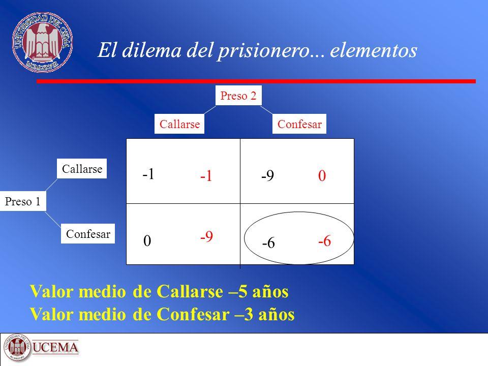 El dilema del prisionero... elementos Preso 2 Preso 1 Callarse Confesar CallarseConfesar Valor medio de Callarse –5 años Valor medio de Confesar –3 añ