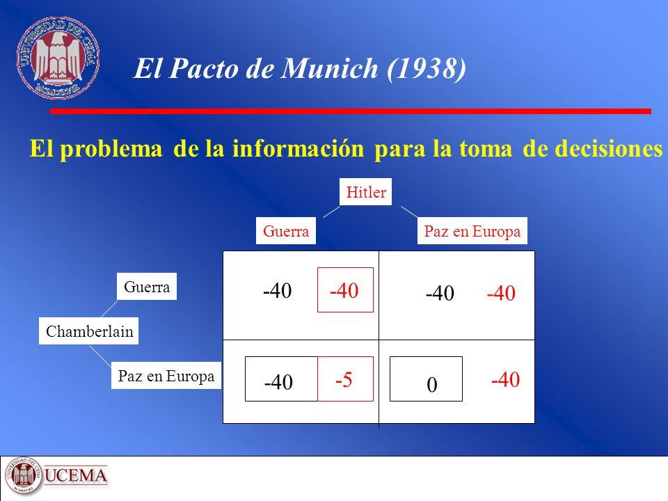 El Pacto de Munich (1938) Chamberlain Guerra Paz en Europa Hitler GuerraPaz en Europa -40 0 -5-40 El problema de la información para la toma de decisi