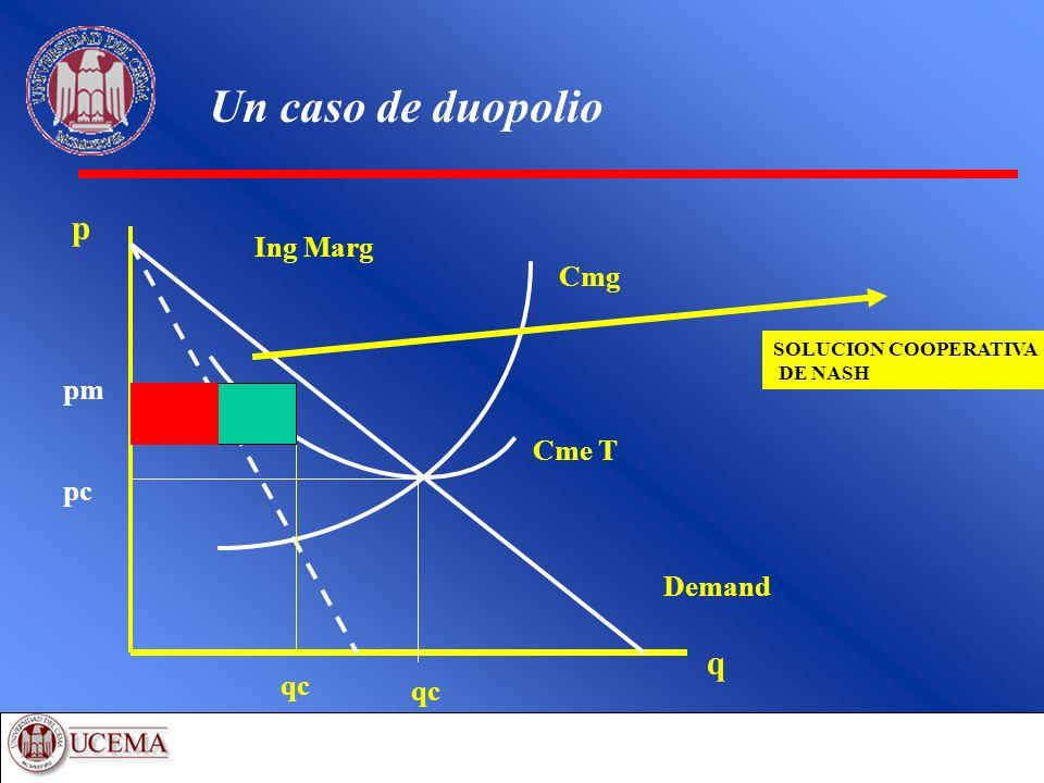 Un caso de duopolio q p Demand Ing Marg Cmg pc Cme T qc pm qc SOLUCION COOPERATIVA DE NASH