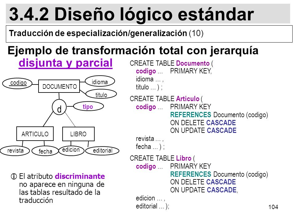 104 CREATE TABLE Documento ( codigo... PRIMARY KEY, idioma..., titulo... ) ; CREATE TABLE Articulo ( codigo...PRIMARY KEY REFERENCES Documento (codigo