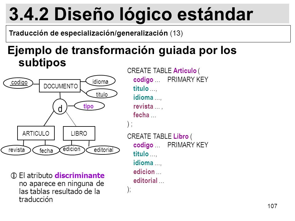 107 CREATE TABLE Articulo ( codigo...PRIMARY KEY titulo..., idioma..., revista..., fecha... ) ; CREATE TABLE Libro ( codigo... PRIMARY KEY titulo...,