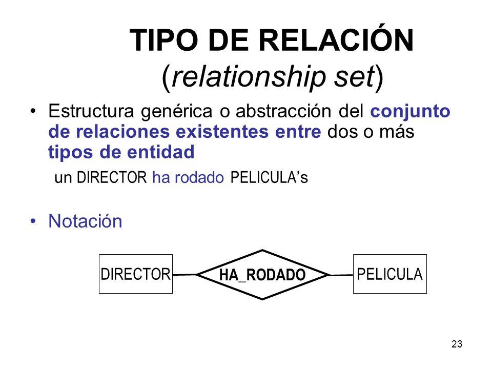 23 TIPO DE RELACIÓN (relationship set) Estructura genérica o abstracción del conjunto de relaciones existentes entre dos o más tipos de entidad un DIRECTOR ha rodado PELICULA s Notación DIRECTORPELICULA HA_RODADO
