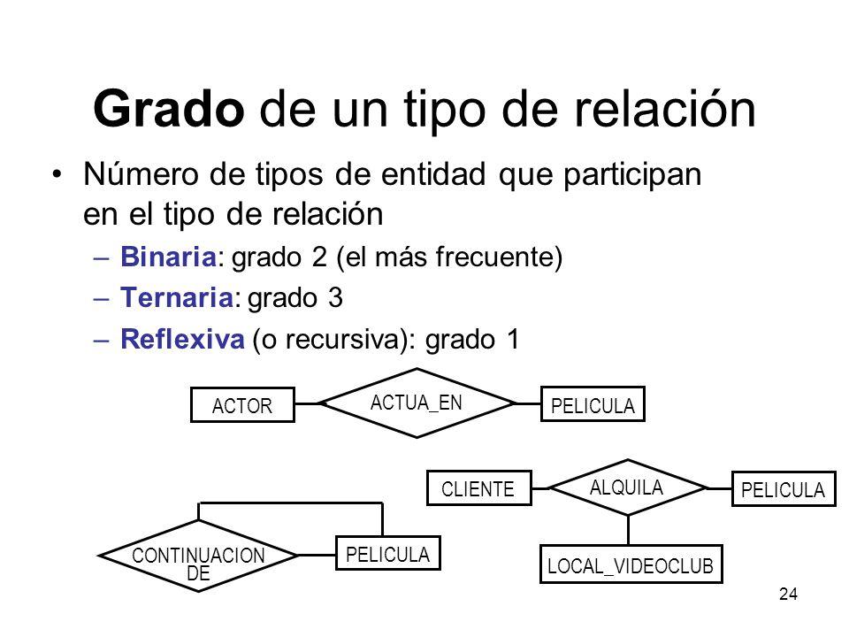 24 ACTOR PELICULA ACTUA_EN CLIENTE PELICULA LOCAL_VIDEOCLUB ALQUILA Grado de un tipo de relación Número de tipos de entidad que participan en el tipo de relación –Binaria: grado 2 (el más frecuente) –Ternaria: grado 3 –Reflexiva (o recursiva): grado 1 PELICULA CONTINUACION DE