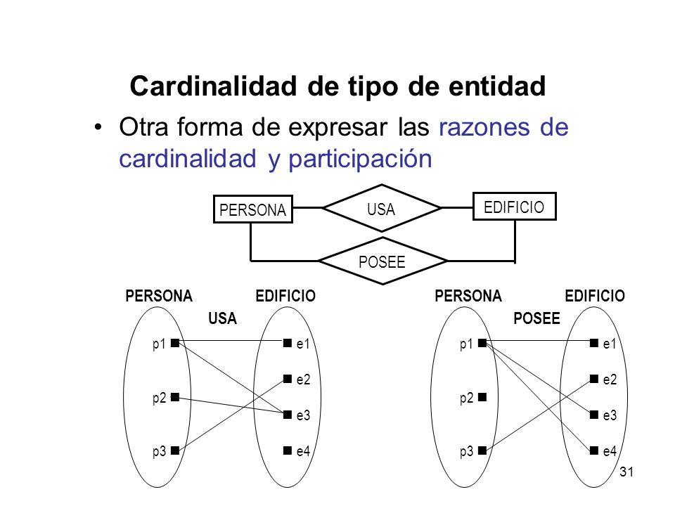 31 Cardinalidad de tipo de entidad Otra forma de expresar las razones de cardinalidad y participación PERSONA EDIFICIO p1 p2 p3 e1 e2 e3 e4 USA p1 p2 p3 e1 e2 e3 e4 POSEE PERSONA EDIFICIO POSEE PERSONA USA EDIFICIO