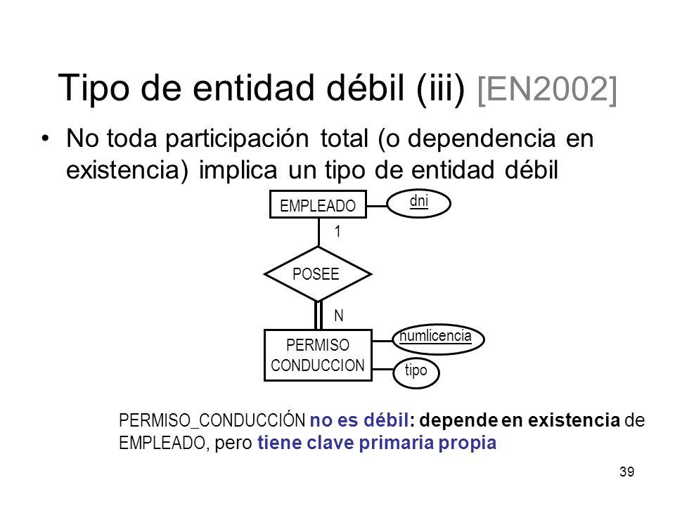39 EMPLEADO numlicencia dni 1 N PERMISO CONDUCCION POSEE tipo Tipo de entidad débil (iii) [EN2002] No toda participación total (o dependencia en existencia) implica un tipo de entidad débil PERMISO_CONDUCCIÓN no es débil: depende en existencia de EMPLEADO, pero tiene clave primaria propia