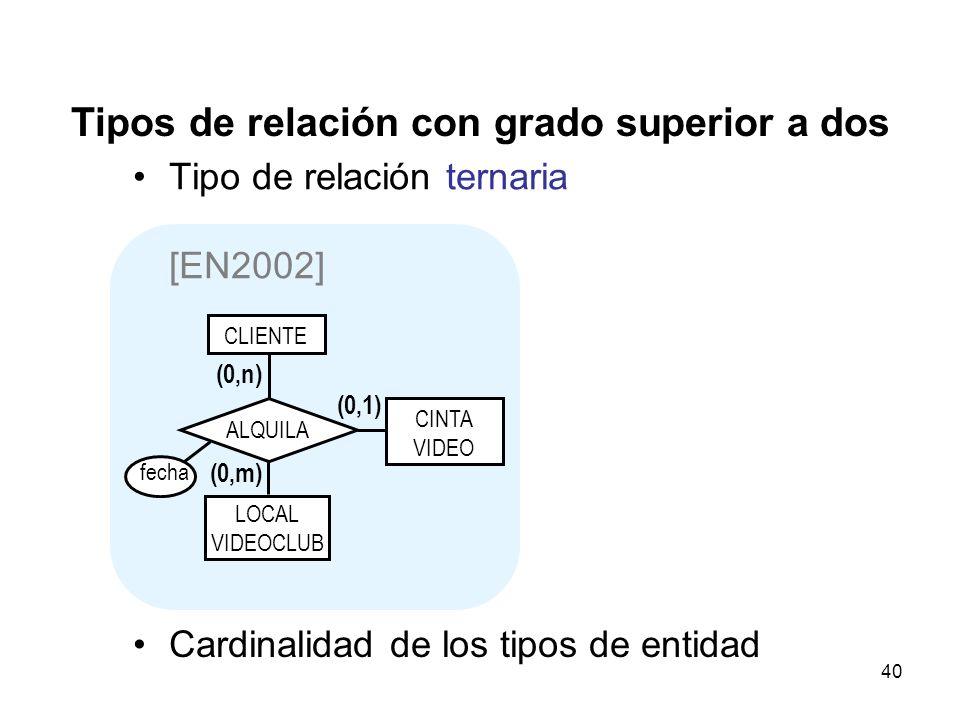 40 Tipos de relación con grado superior a dos Tipo de relación ternaria [EN2002] CLIENTE CINTA VIDEO LOCAL VIDEOCLUB ALQUILA (0,1) (0,n) (0,m) Cardinalidad de los tipos de entidad fecha