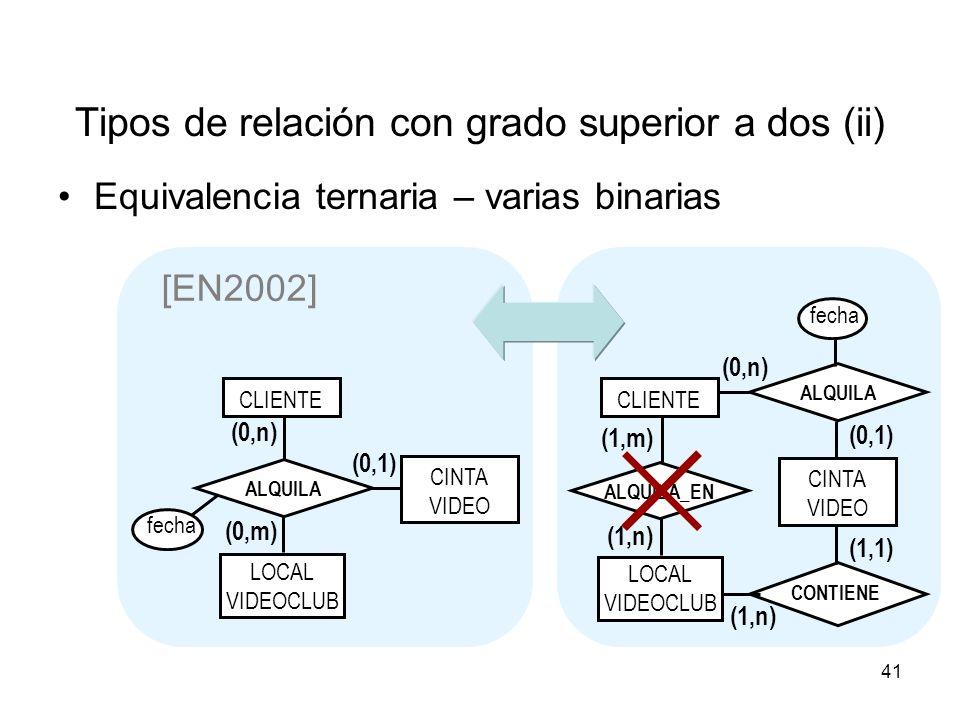 41 Tipos de relación con grado superior a dos (ii) Equivalencia ternaria – varias binarias [EN2002] CLIENTE CINTA VIDEO LOCAL VIDEOCLUB ALQUILA (0,1) (0,n) (0,m) fecha LOCAL VIDEOCLUB ALQUILA (1,m) (0,1) (1,n) (0,n) (1,1) (1,n) CONTIENE fecha ALQUILA_EN CINTA VIDEO CLIENTE